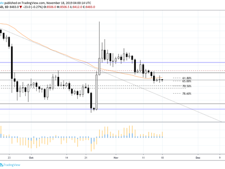Bitcoin Weekly Update 11-17-2019