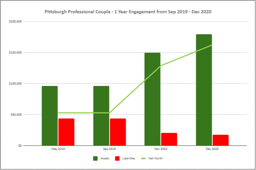 Pittsburgh Professional Couple