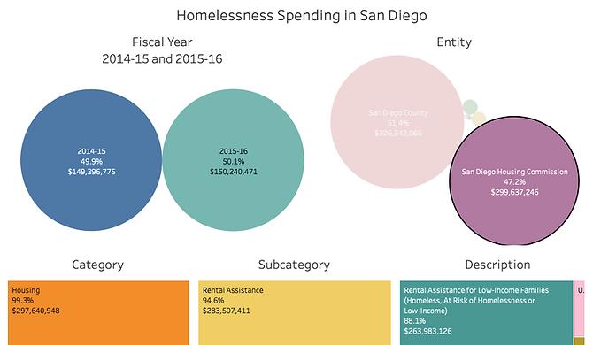 Homeless spending.png