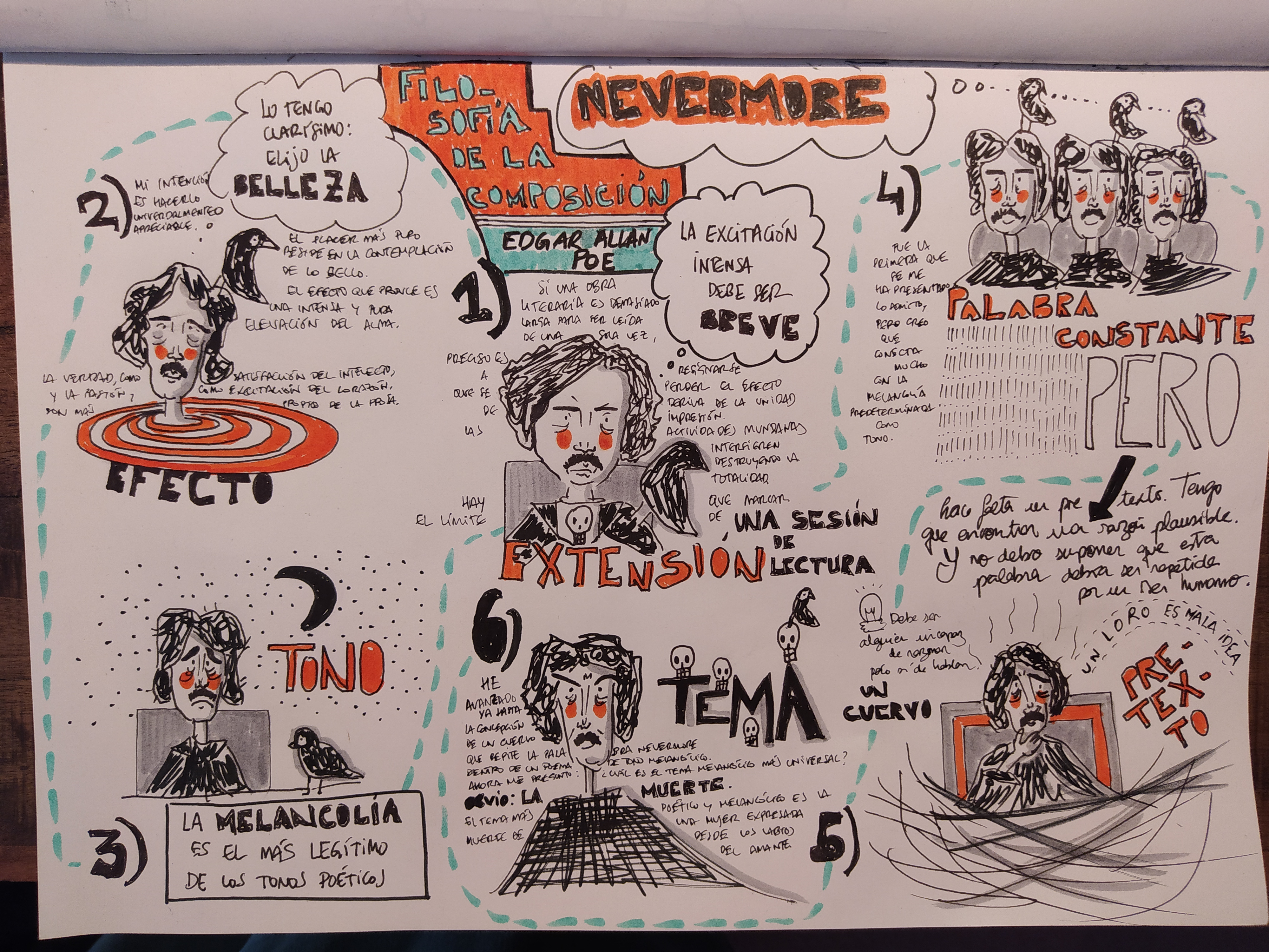 Resumen visual Filosofía de la composición