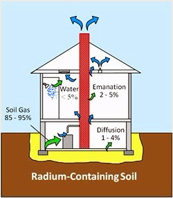 Typical ways radon can enter a building