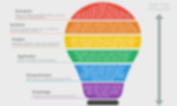blooms_taxonomy_verbs.png