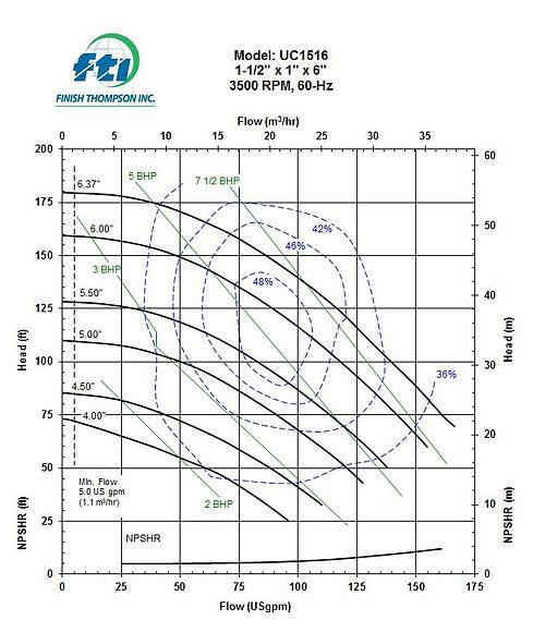 UC1516_3500_Performance.JPG