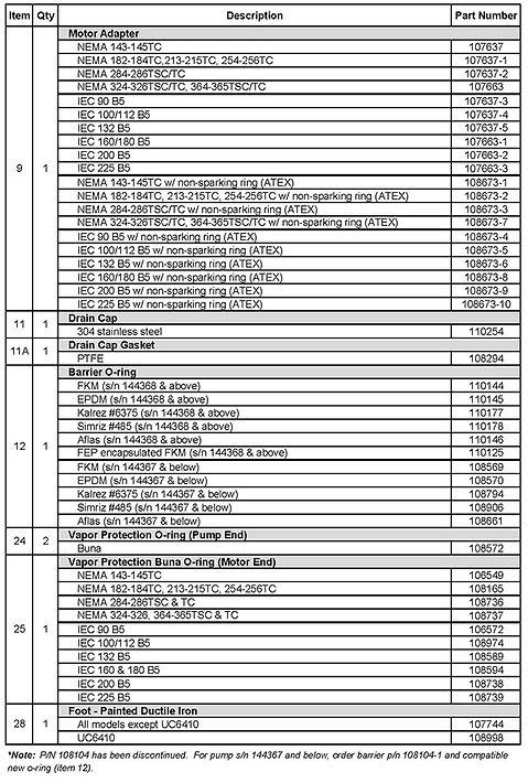 UC SERIES MASTER LIST - 2110-3110 releas