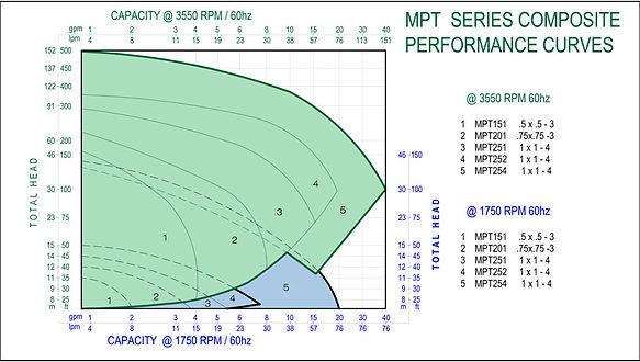mpt-series-composit-curves.jpg