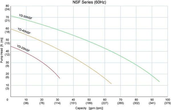 pump_nsf_curves.jpg