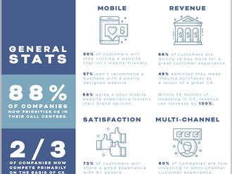 INFOGRAPHIC: Important CX Statistics