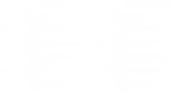 The xidas process for project innovation, design, and production