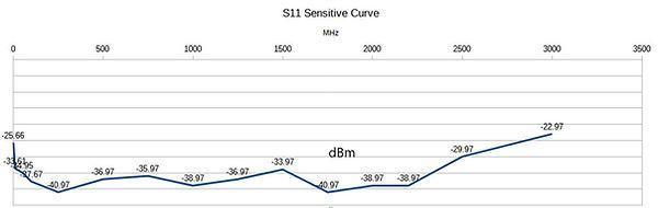 ss11sensitivecurve.jpg