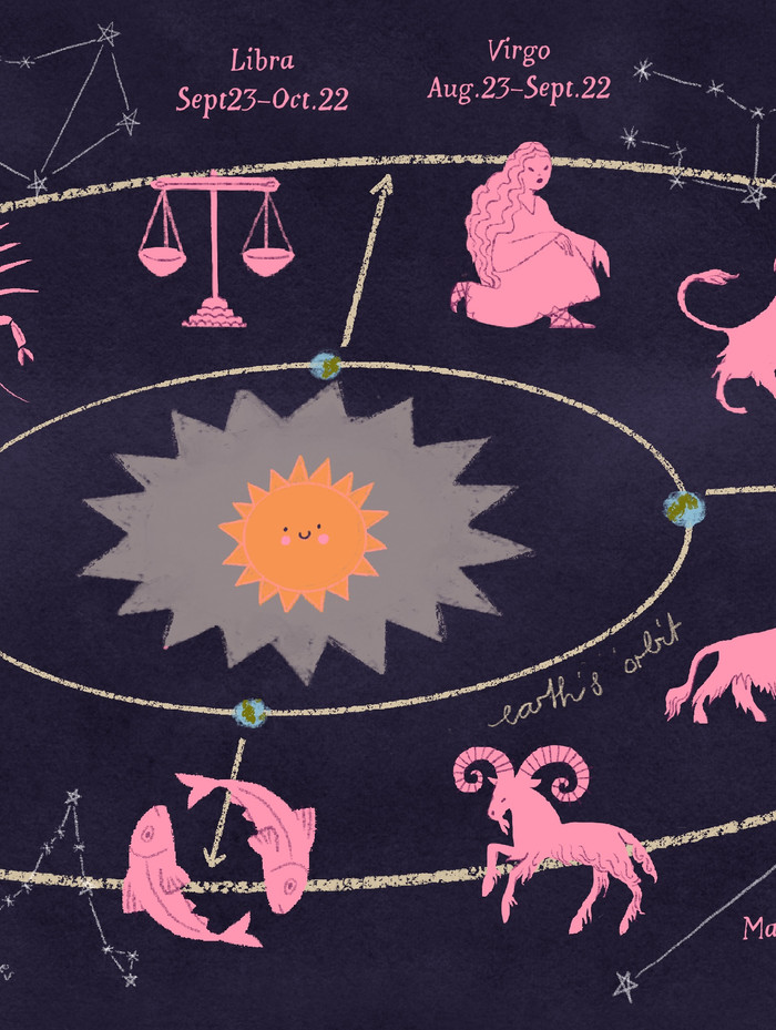 Constellations and signs of the zodiac, originally for TDAT