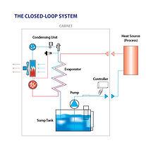 Closed-Loop.jpg
