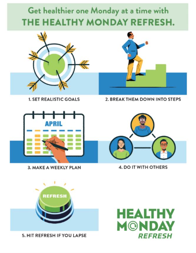 #HealthyMondayRefresh 01.04.2021
