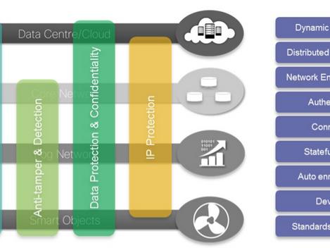 Three key capabilities in IoT security