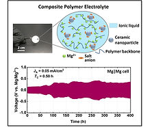 Composite polymer electrolyte for magnesium batteries