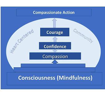 5c-Courage-diagram-courage-3a.jpg