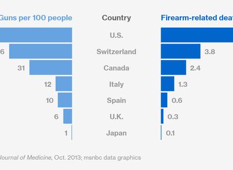 Gun Violence–Why the U.S.?