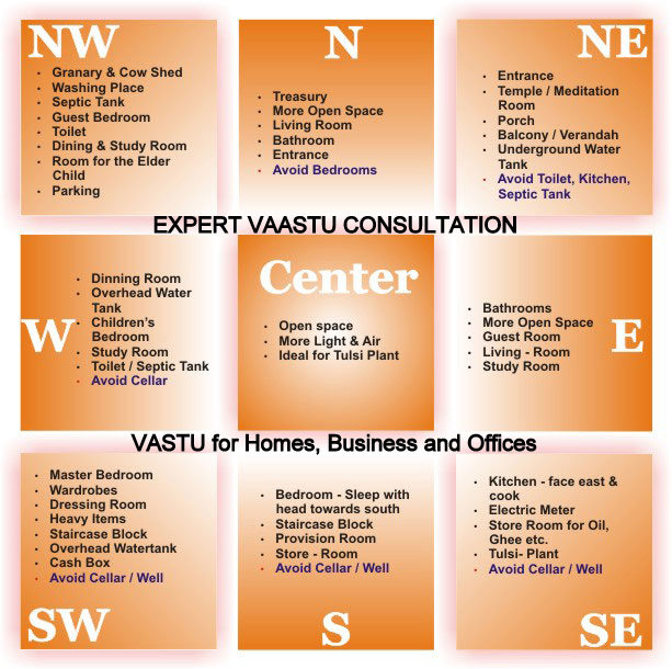 Vastu Property Visits- Home & Office