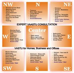 Vastu Property Visits- Home & Office