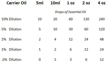 Dilution Rates