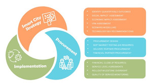 Smart City Collaboration