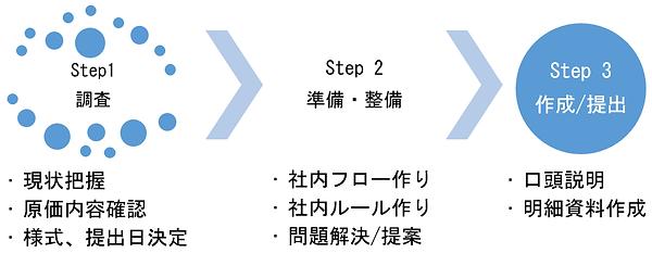 手順_HP rev3.png