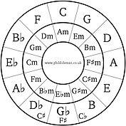 circle of 5ths.jpg