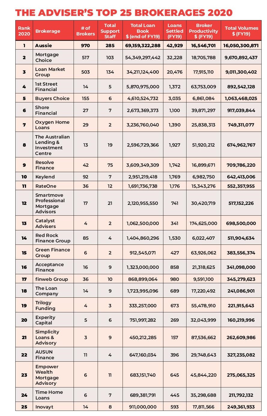 Top 25 Australian Brokerage Businesses Revealed -