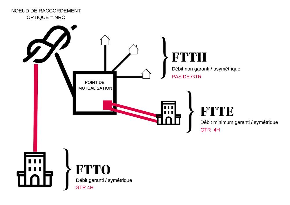 schema fibre ftth ftte ftto