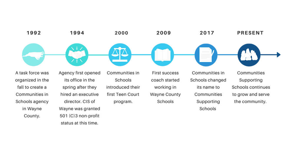 Blue Timeline Cycle Presentation (1).png