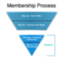 Membership Process.png