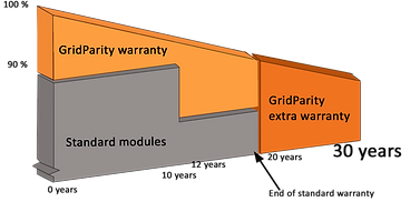Warranty_Graph-englisch_GridParity.png