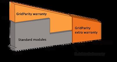 Warranty_Graph-englisch_GridParity.png