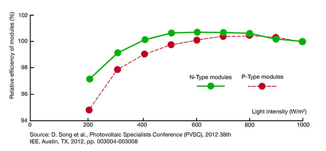 bifacial graph efficiency