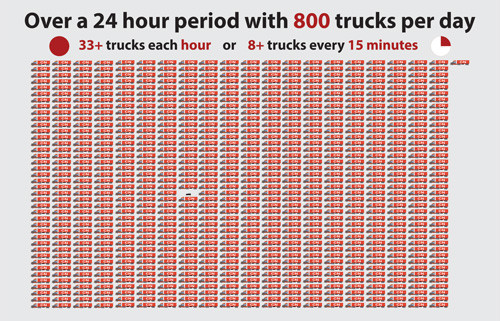 800-trucks-per-day.jpg