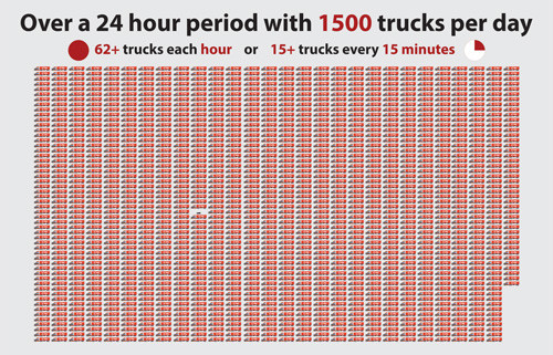 1500 trucks per day and you