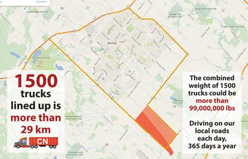 1500 trucks per day