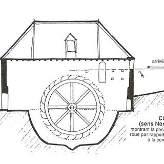 La roue du Moulin.