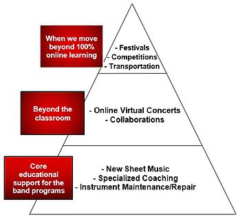 FundingPyramid.png