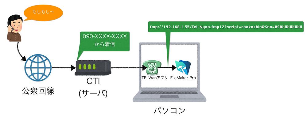 TELWanとFileMakerの連携
