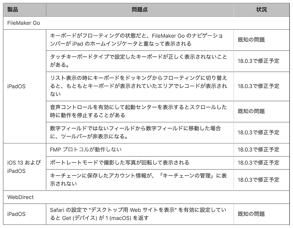 FileMaker Go と iOS 13 / iPadOS の互換性