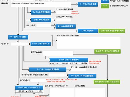 データファイルの操作を検証するためのファイル