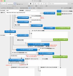 データファイルの操作を検証するファイル