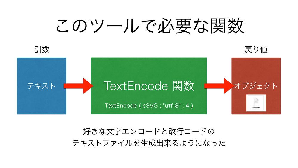 TextEncode関数概要