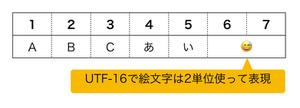 UTF-16解説