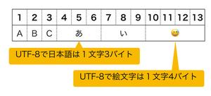 UTF-8解説