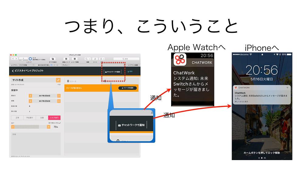 FileMaker Pro からチャットワークへ通知
