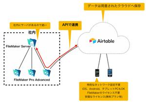 AirtableとFileMakerの連携
