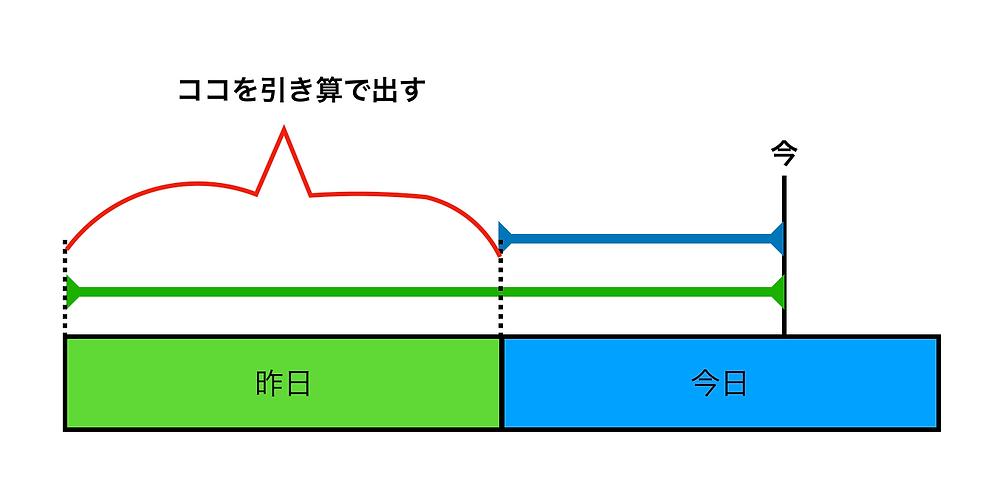 GetSensor関数のstepCount引数