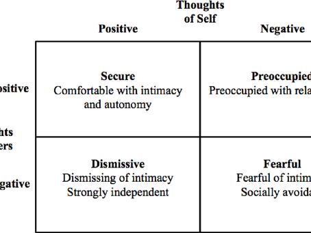 Yetişkinlikte Bağlanma – Dörtlü Bağlanma Modeli – Horowitz ve Bartholomew