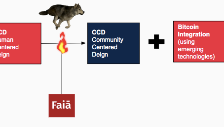 Faiā's Approach: Community Centred Design